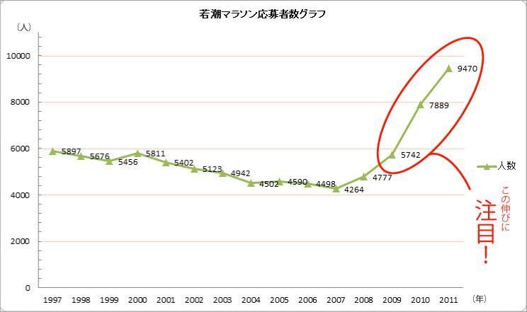 若潮マラソン応募者数グラフ(1997~2011)